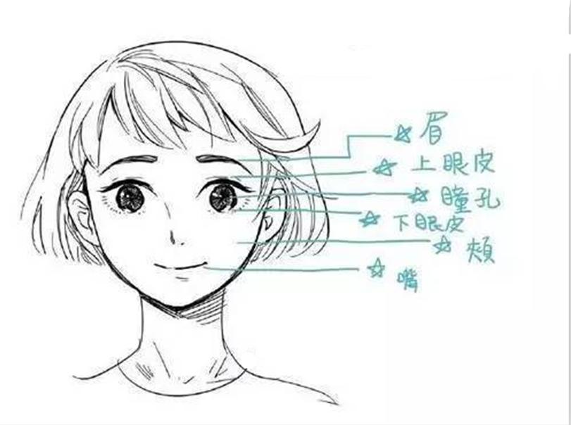 漫画图片手绘五官