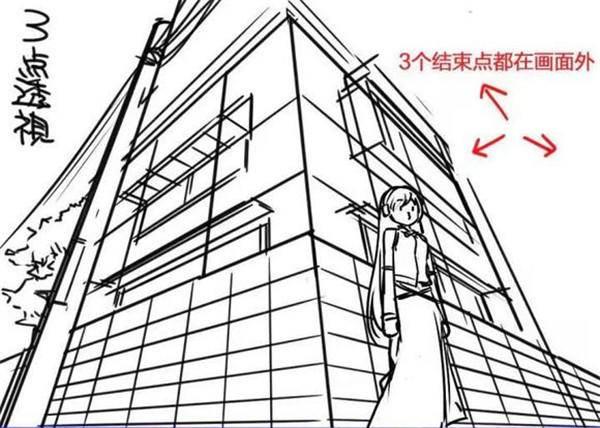 漫画中的透视应用详解:三点透视